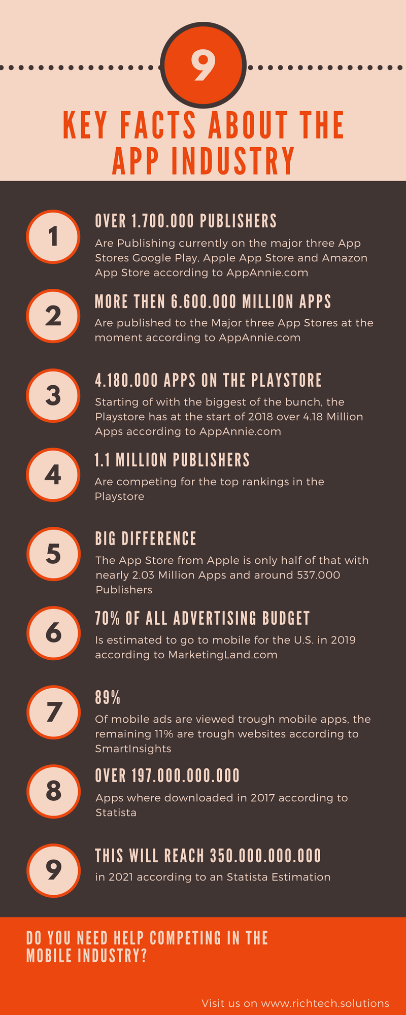 Android Game Promotion Facts