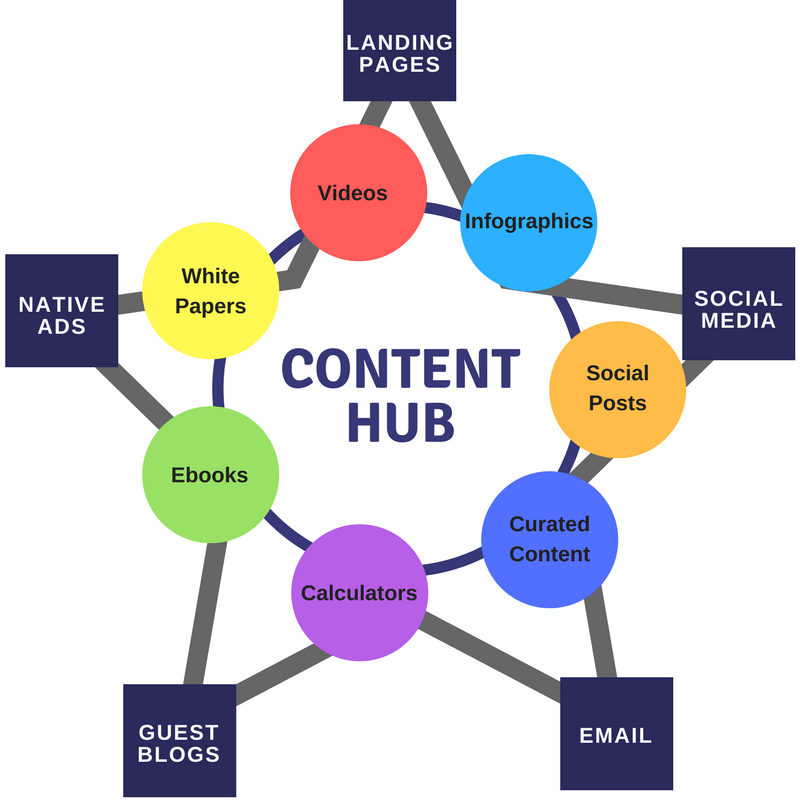 content hub android app marketing tip