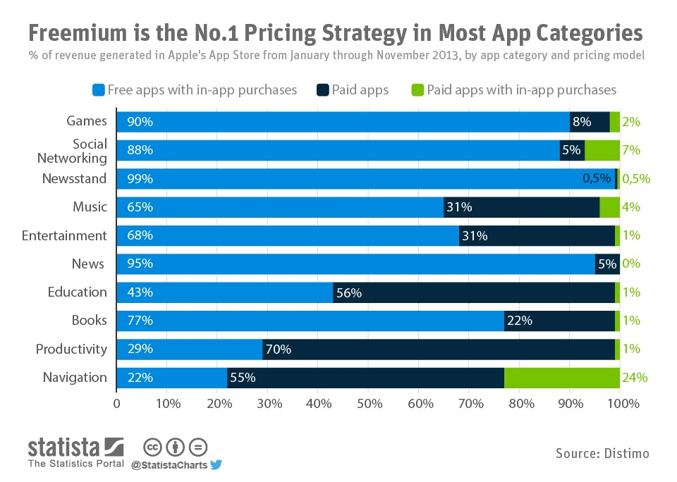 freemium pricing model