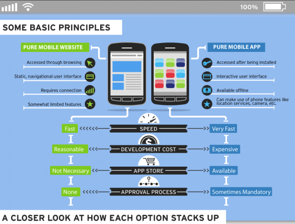 App vs Website for mobile marketing