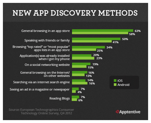 aso discovery methods